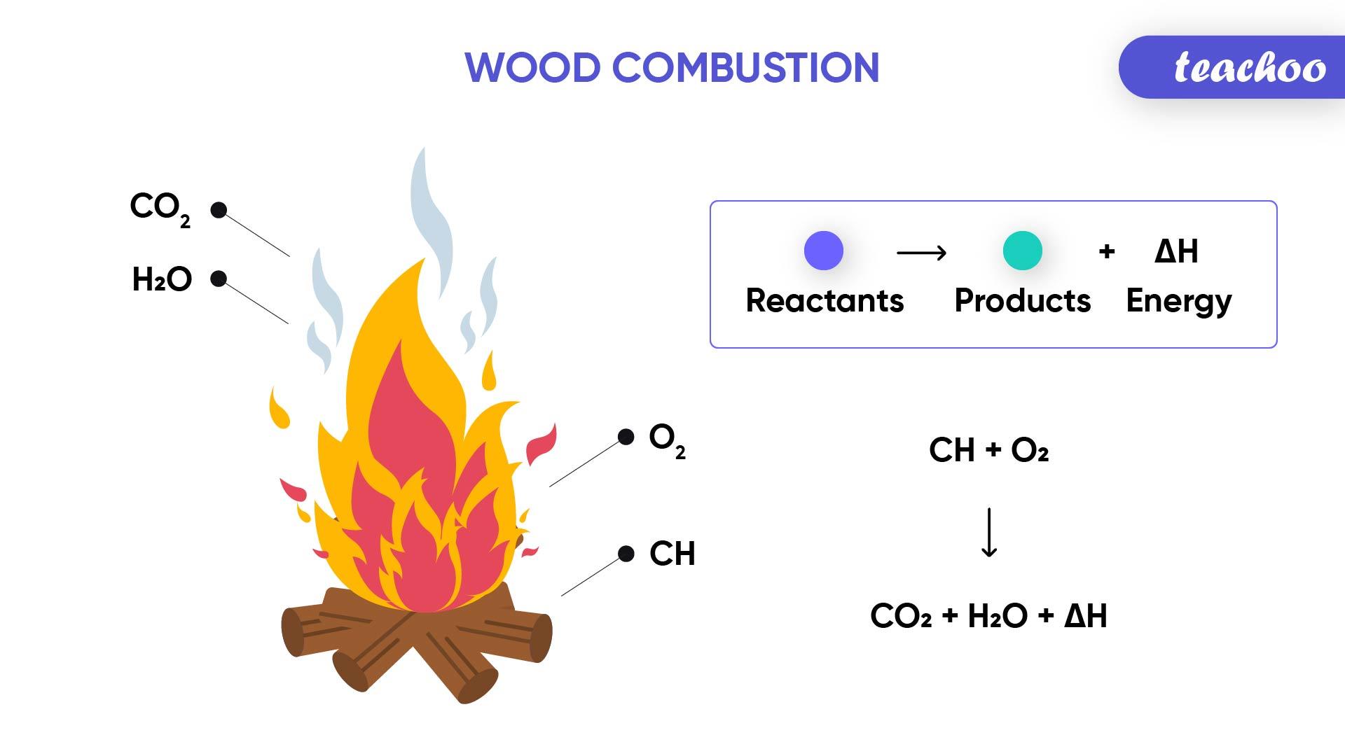 Wood Combustion-Teachoo-01.jpg