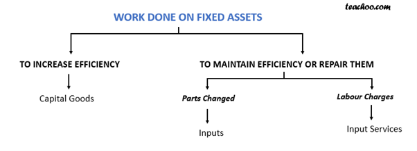 work done on fixed assets.png