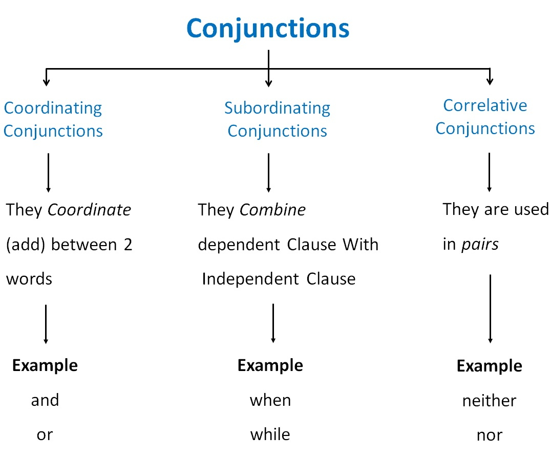 Types of Conjuctions.jpg
