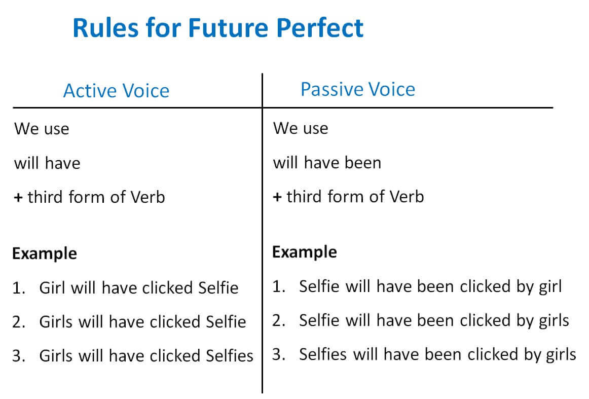 Future Perfect Active Passive Voice Rules - Active Voice and Passive V