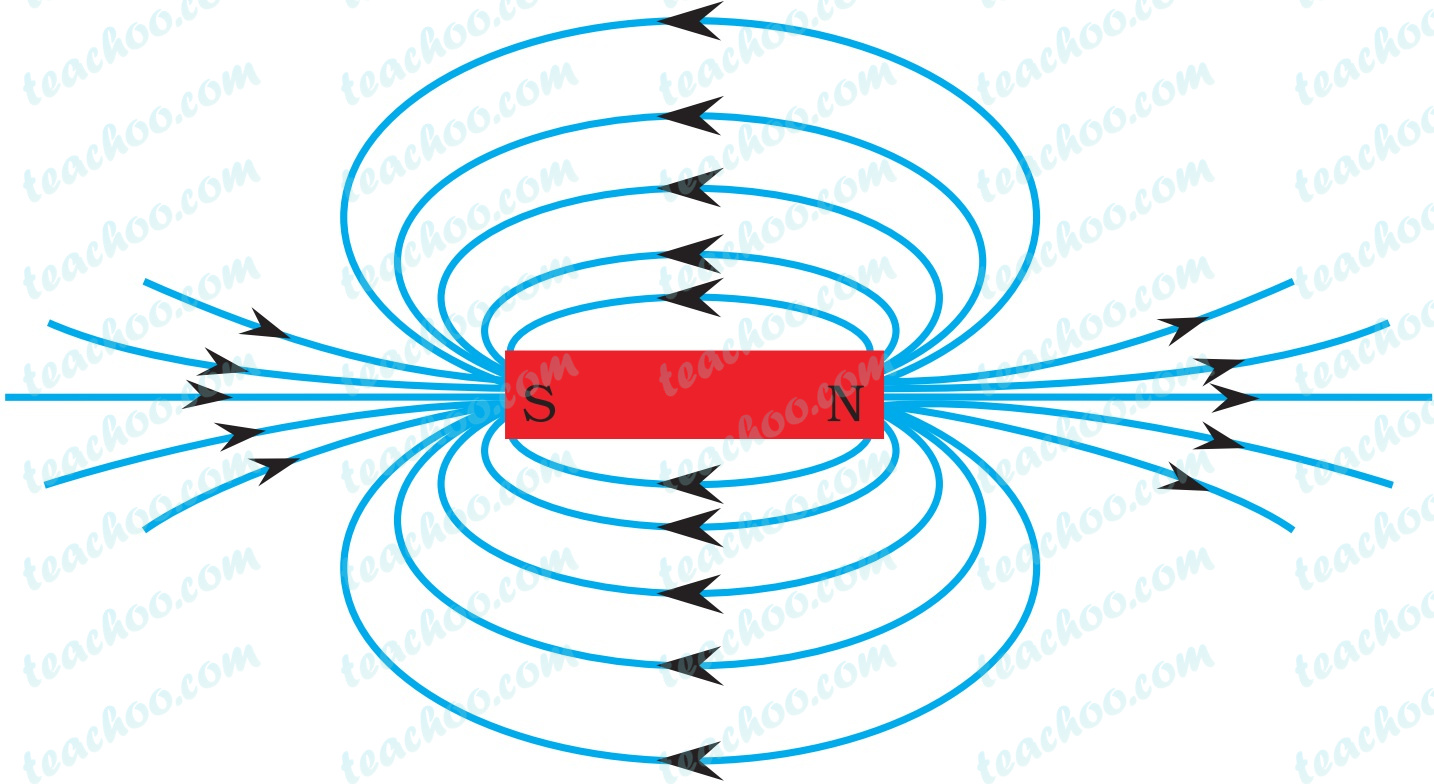 magnetic-field-lines-around-a-bar-magnet---teachoo (1) (1).jpg
