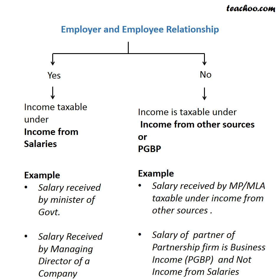 Employer and Employee relationship. - Theory