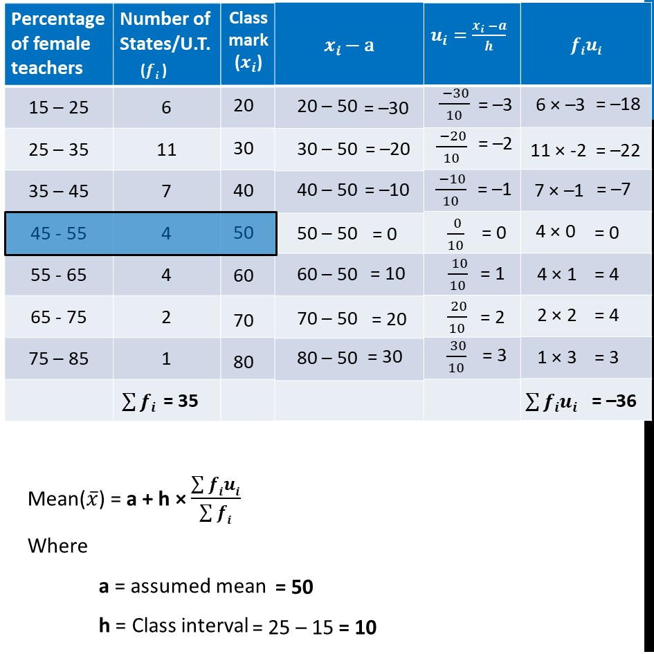 Example 2 - Chapter 14 Class 10 Statistics - Part 2