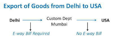 export from delhi to usa.png