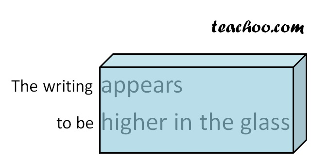 Text appears higher through glass slab - Teachoo.jpg