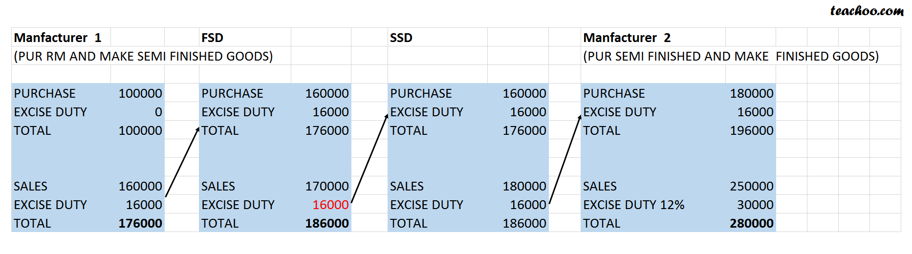 Concept of second stage dealer - Excise - Concept of First Stage Dealer