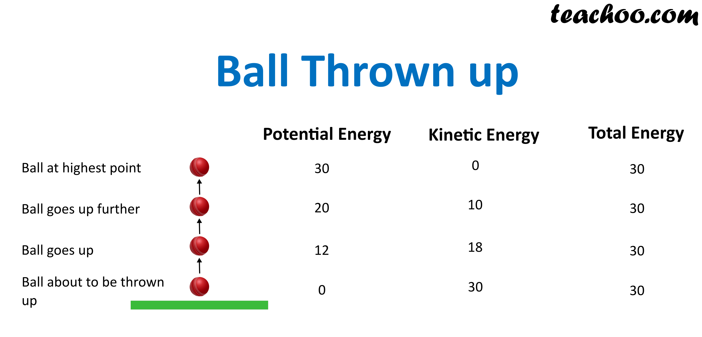 Ball thrown upwards.png