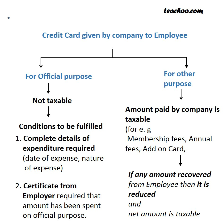 Credit Card Given by Company to Employee - Taxability of Perquisites