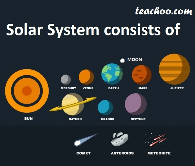 Solar System Consists of - Teachoo.jpg