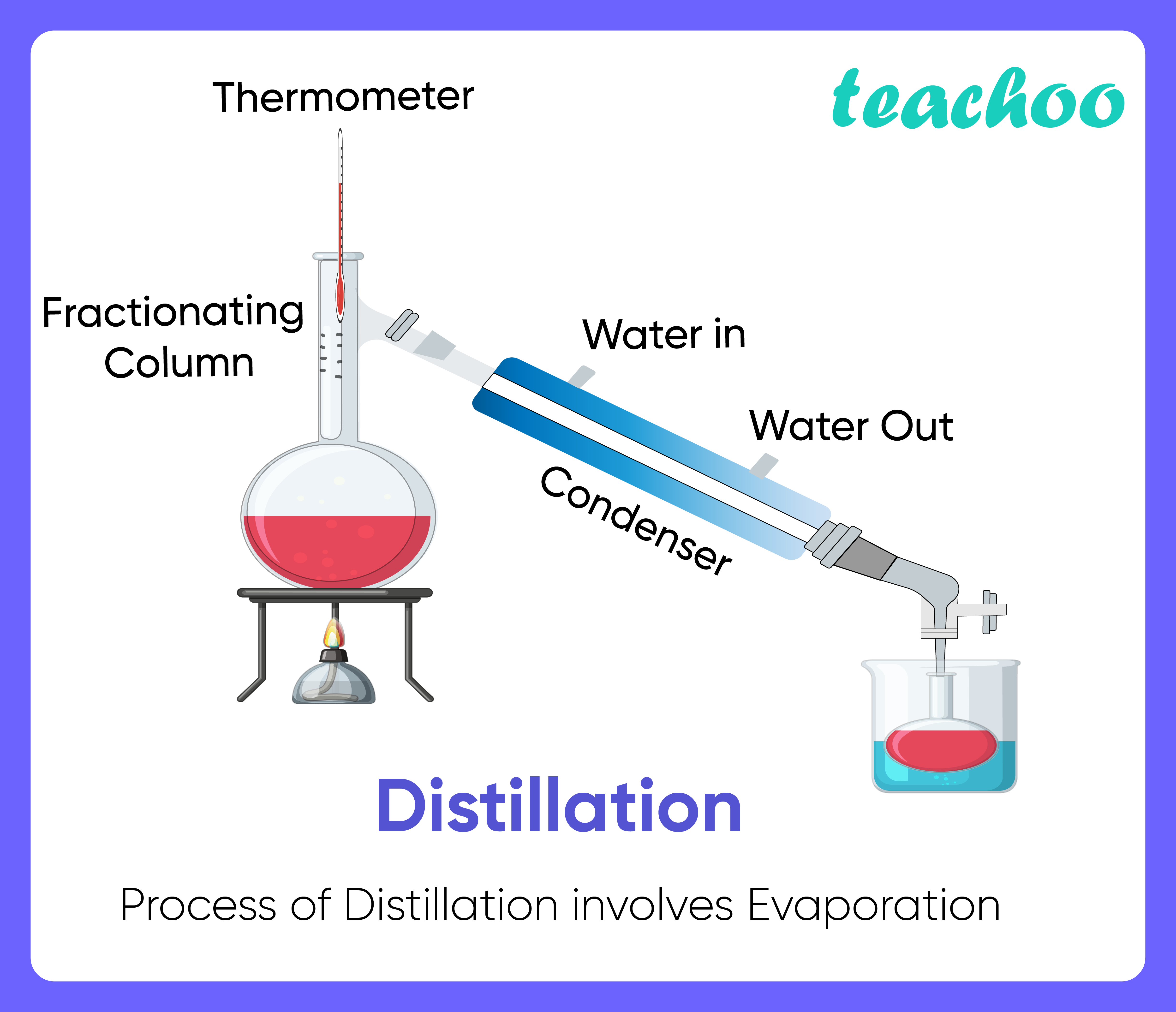 Distillation-Teachoo-01.png