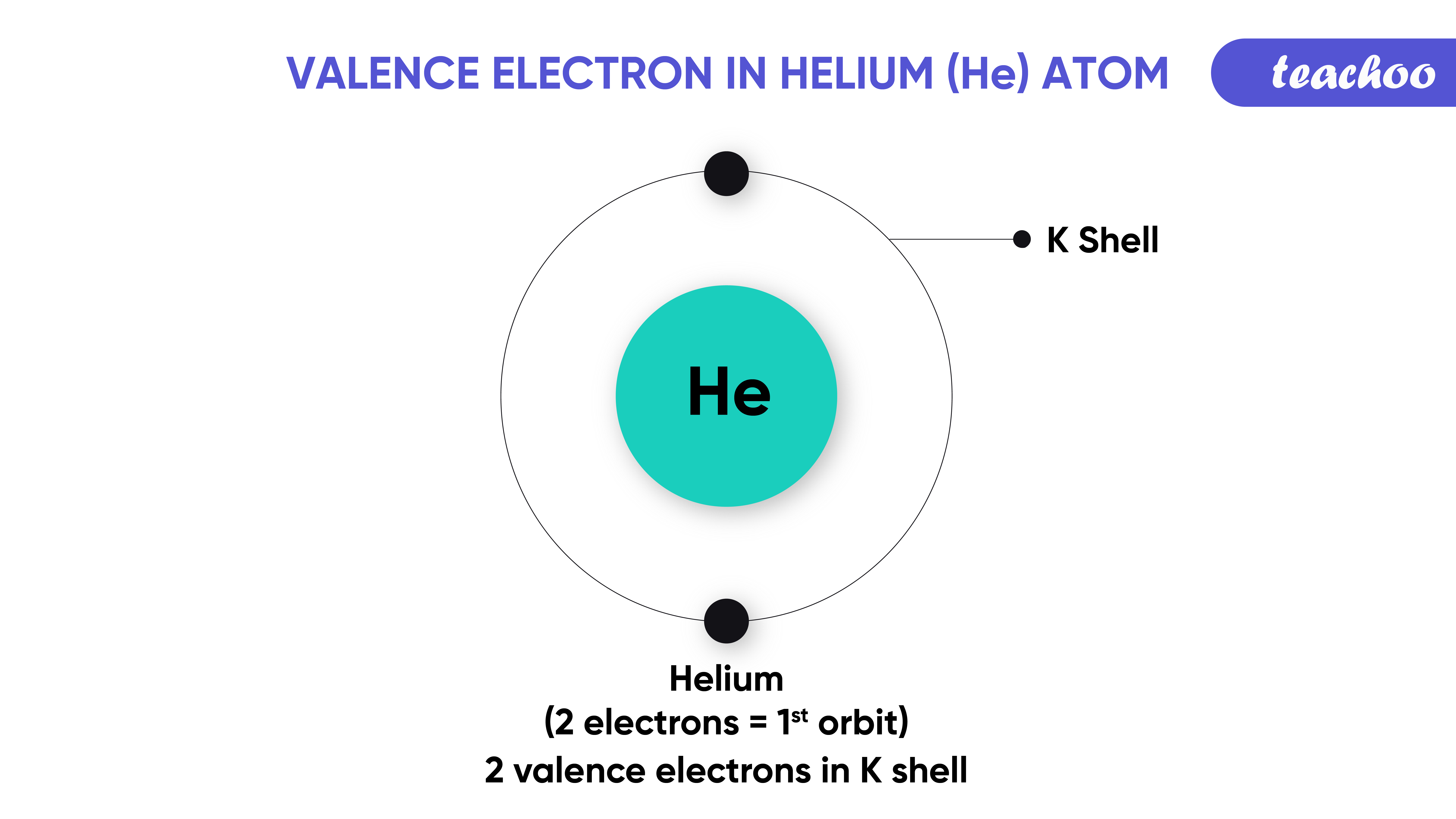 19. valence electron helium-Teachoo-01.png