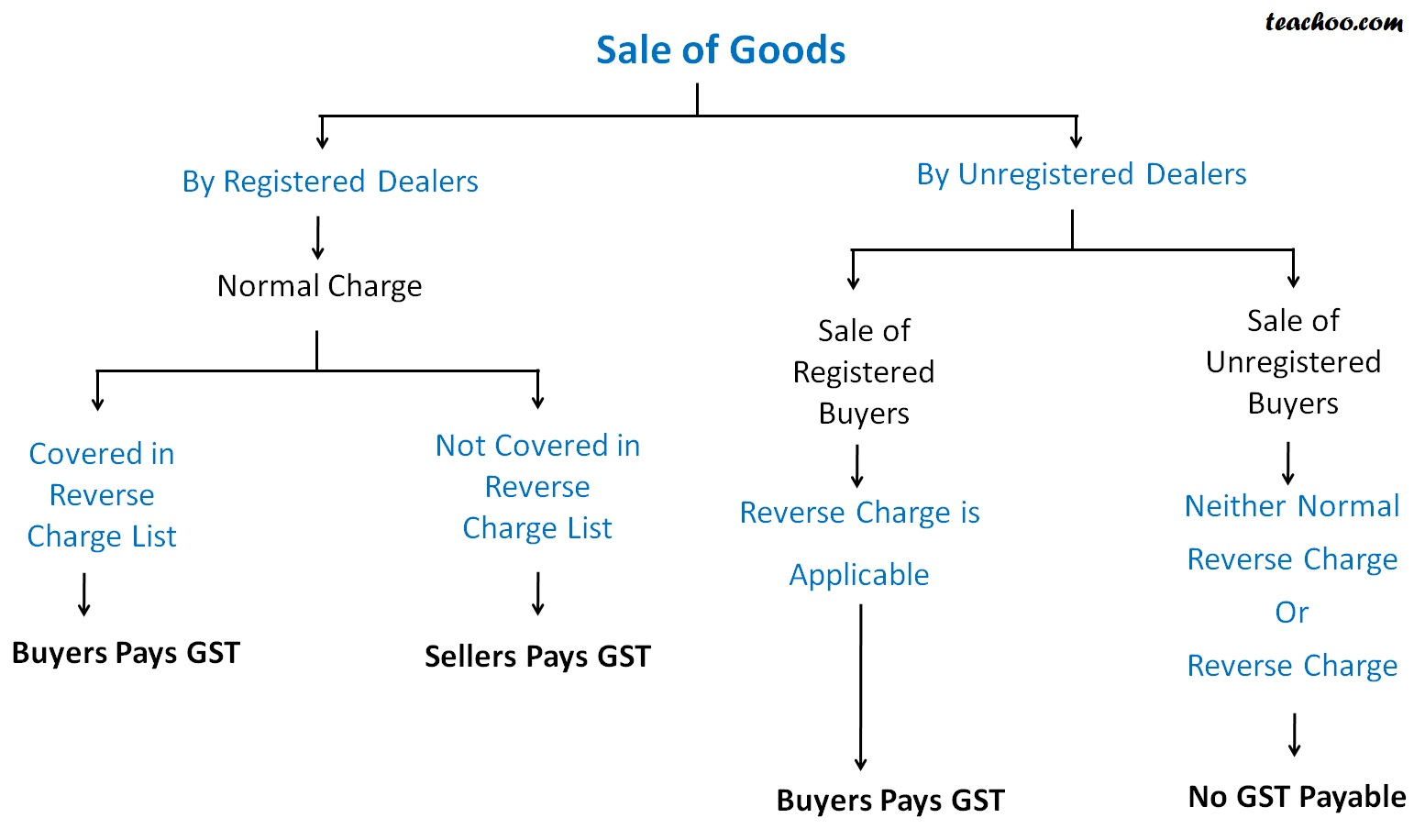 Gst Implication In Case Of Unregistered Dealers Reverse Charge In Gs