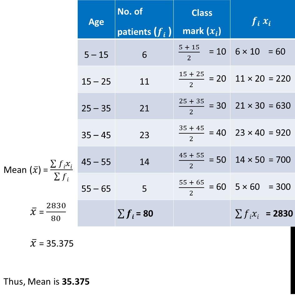 Ex 14.2, 1 - Chapter 14 Class 10 Statistics - Part 2