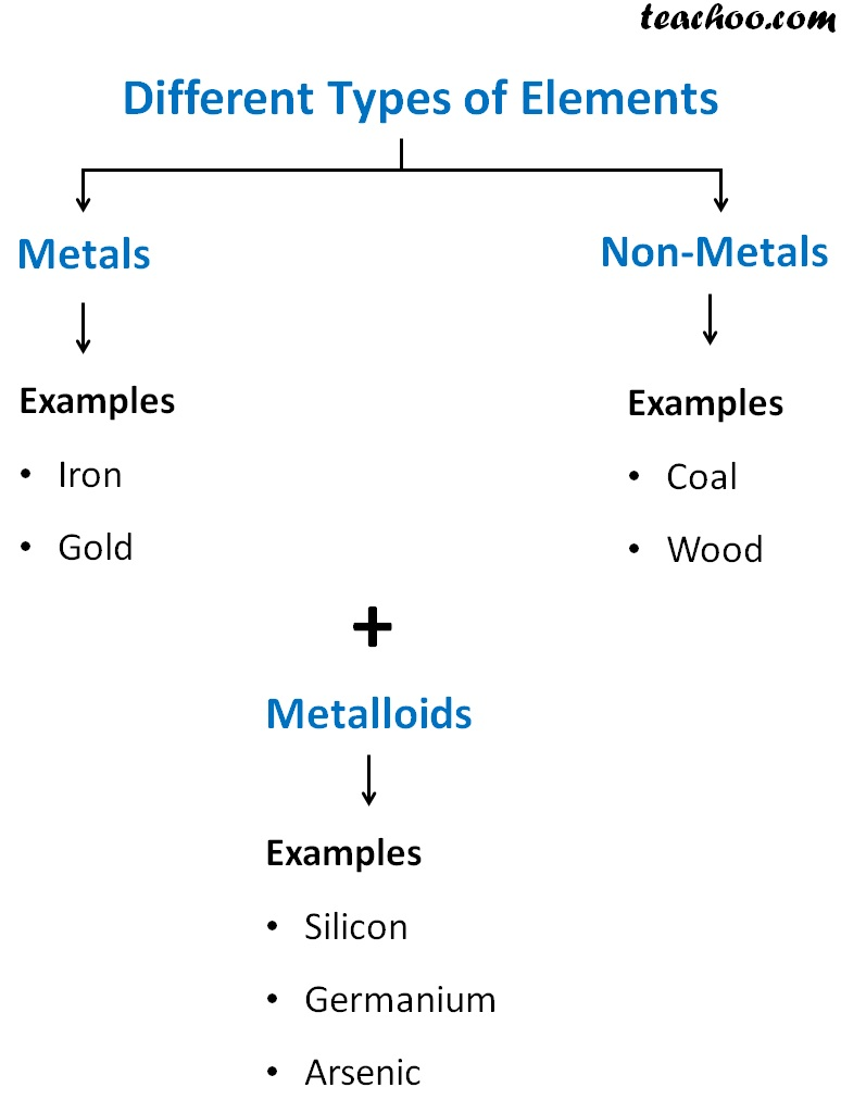 Different Types of Elements.jpg