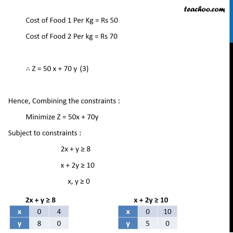 Example 6 - Chapter 12 Class 12 Linear Programming - Part 3
