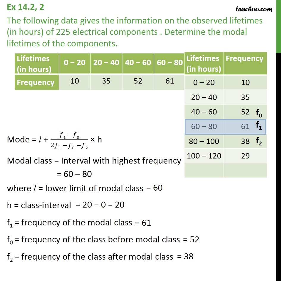 Ex 14.2, 2 - Information on the observed lifetimes (in hours) - Mode