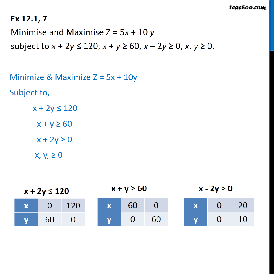 Ex 12.1, 7 - Minimise and Maximise Z = 5x + 10 y - Linear equations given - Bounded