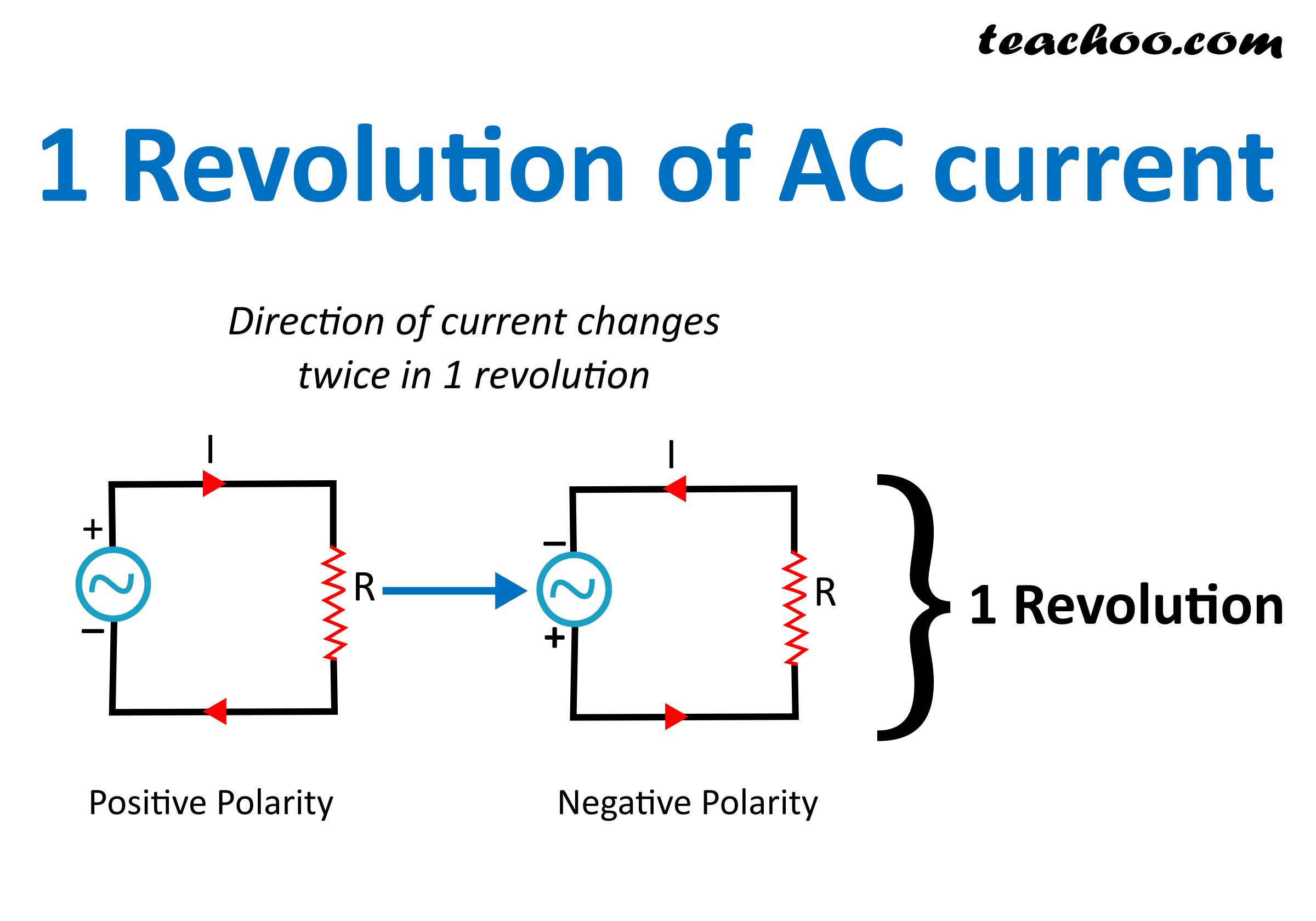 1 Revolution of AC current.png