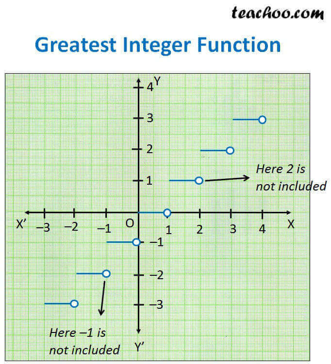 Greatest Integer Function.jpg