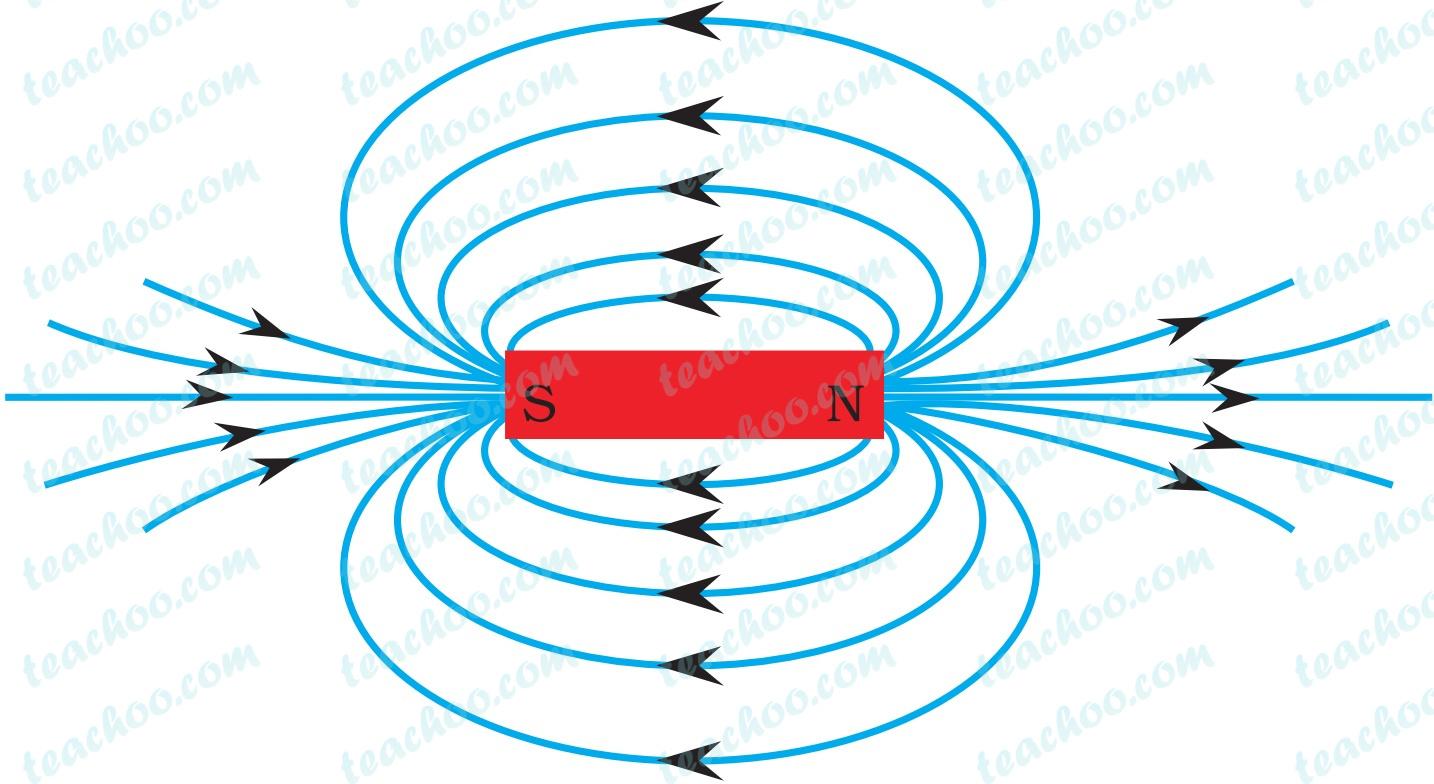magnetic-field-lines-around-a-bar-magnet---teachoo.jpg