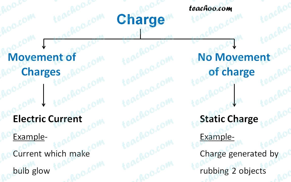static-current-and-electric-current---teachoo.jpg
