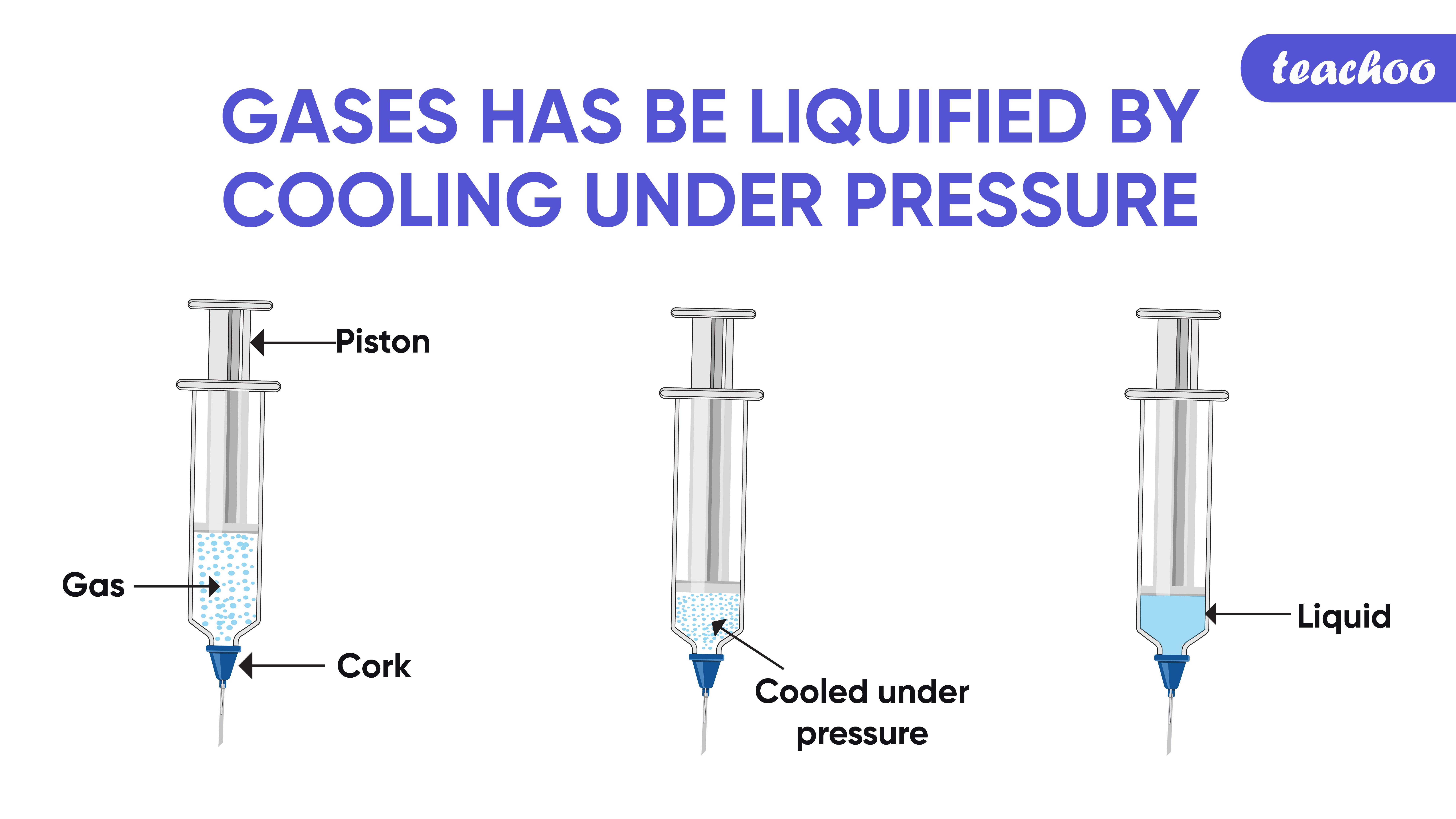 Gases has be liquified by cooling under pressure-Teachoo-01.jpg