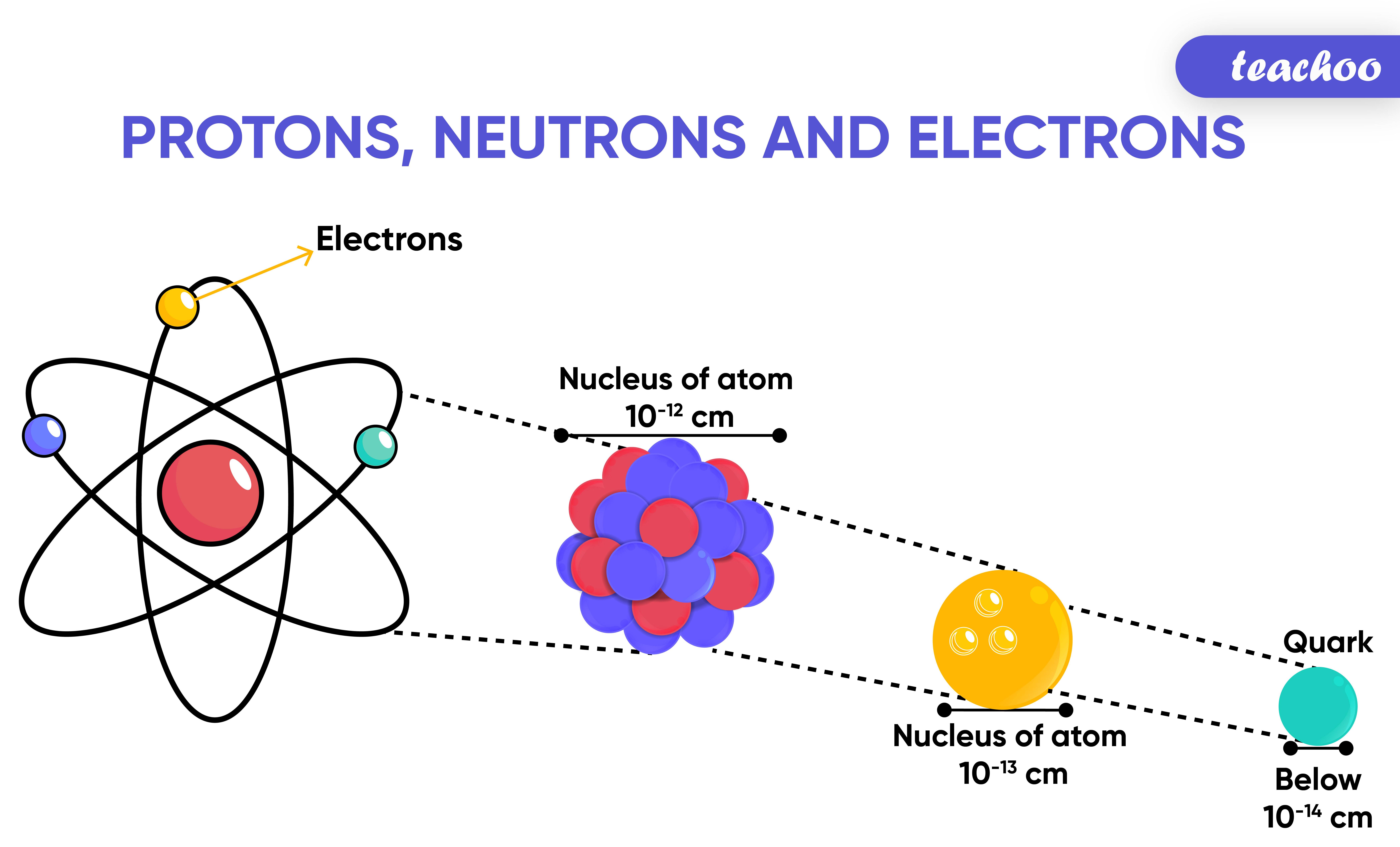 Nucleons, Atomic Number and Mass Number-Teachoo-01.jpg