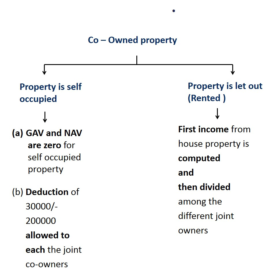 Co-owned Property - Special Cases