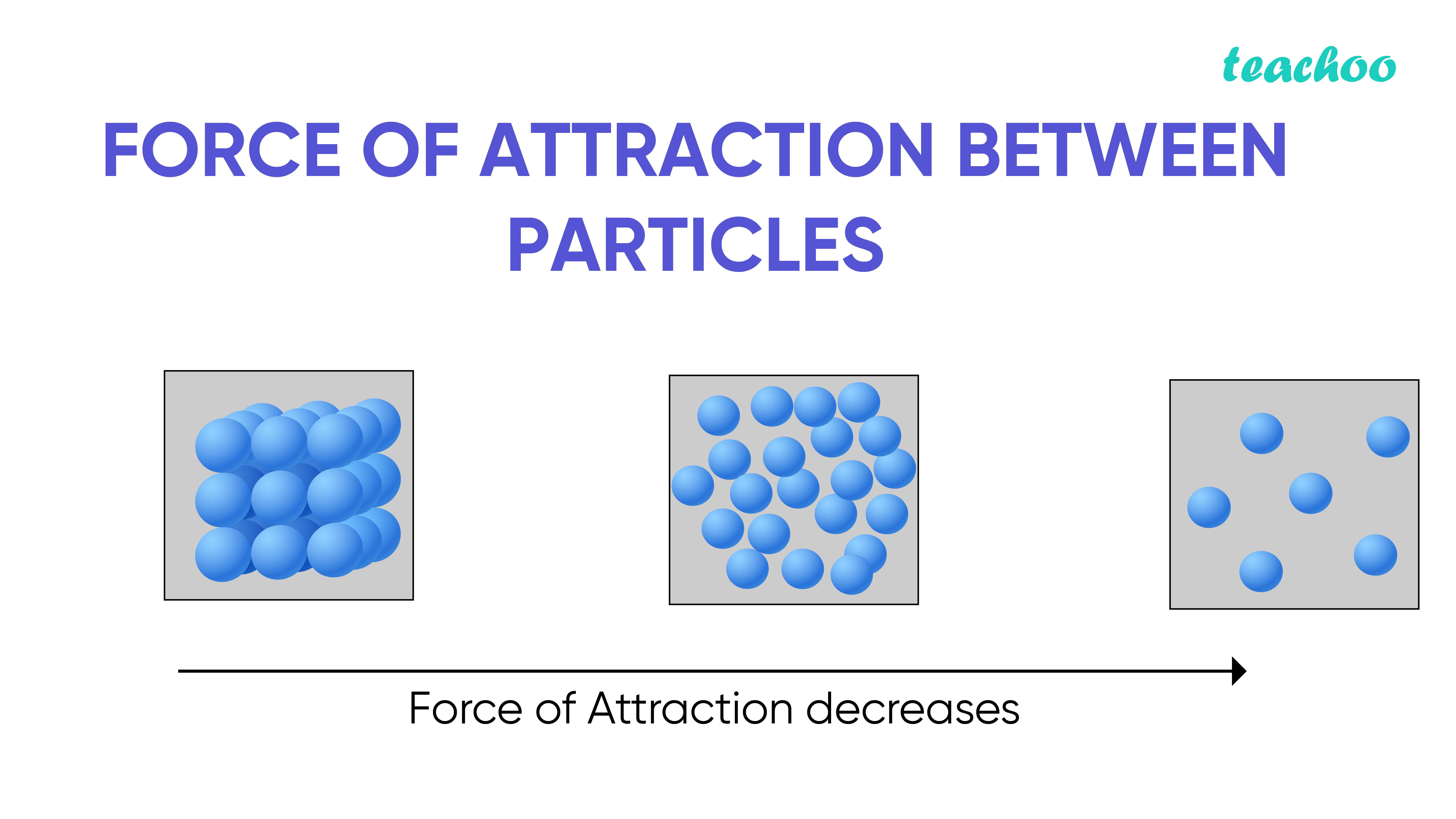 Force of attraction between particles-Teachoo.jpg