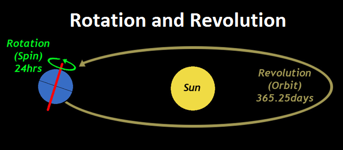 Rotation and Revolution - Teachoo.png