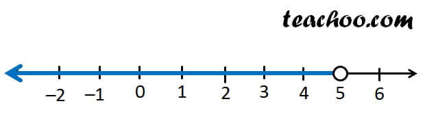 x less than 5 number line.jpg