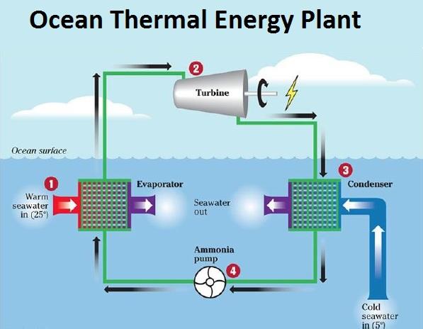 Ocean Thermal Energy Plant - teachoo.jpg