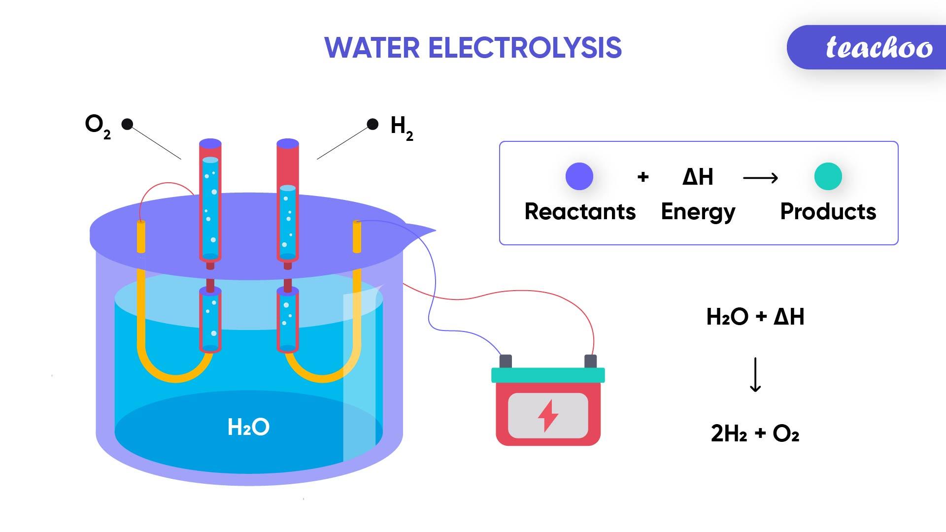 Water Electrolysis-Teachoo-01.jpg