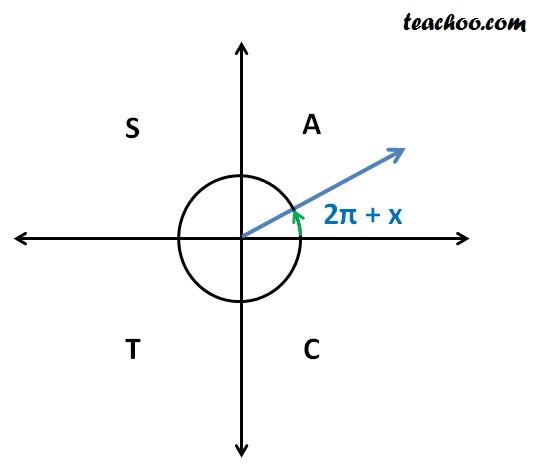 sin (2pi plus x).jpg