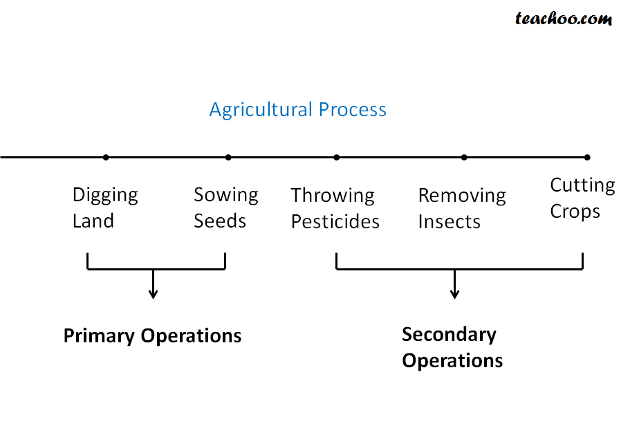 Types of Agricultural Operations for Income Tax Purpose - What is Agricultural Income