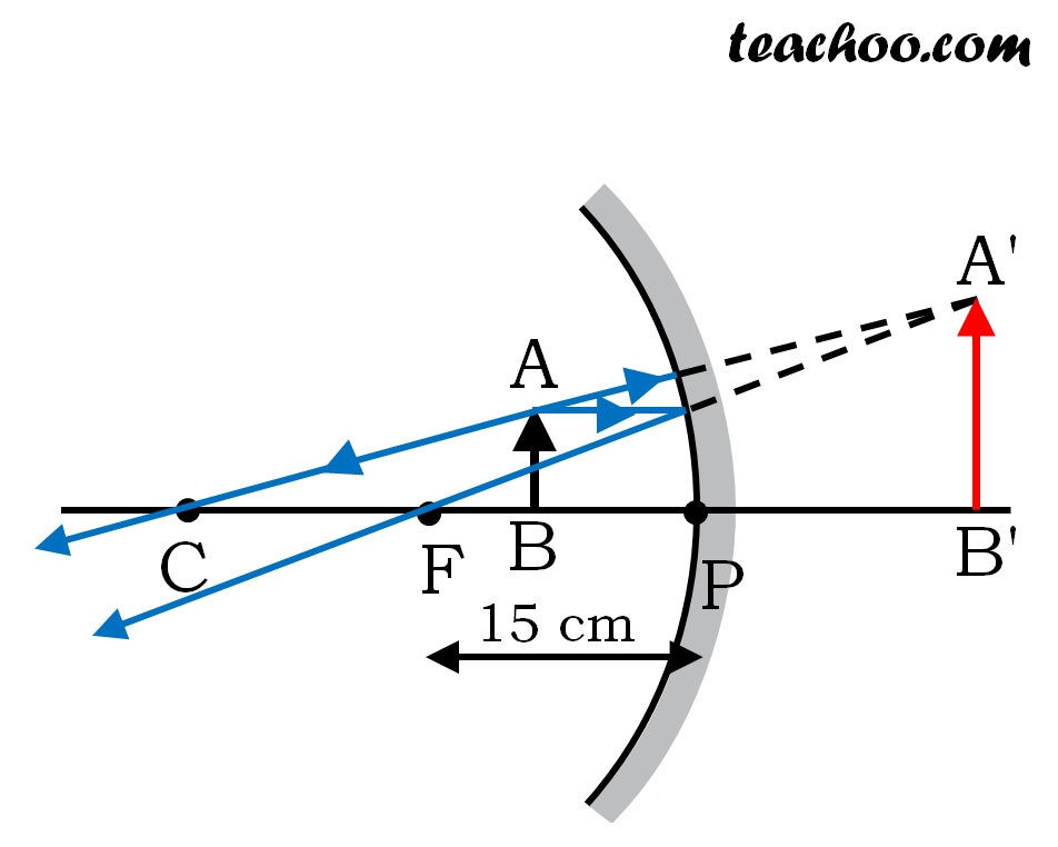 Chapter 10 Class 10 - Light - Reflection and Refraction - Teachoo.jpg