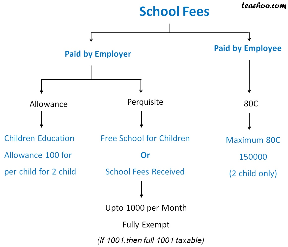 Payroll (school fees).jpg