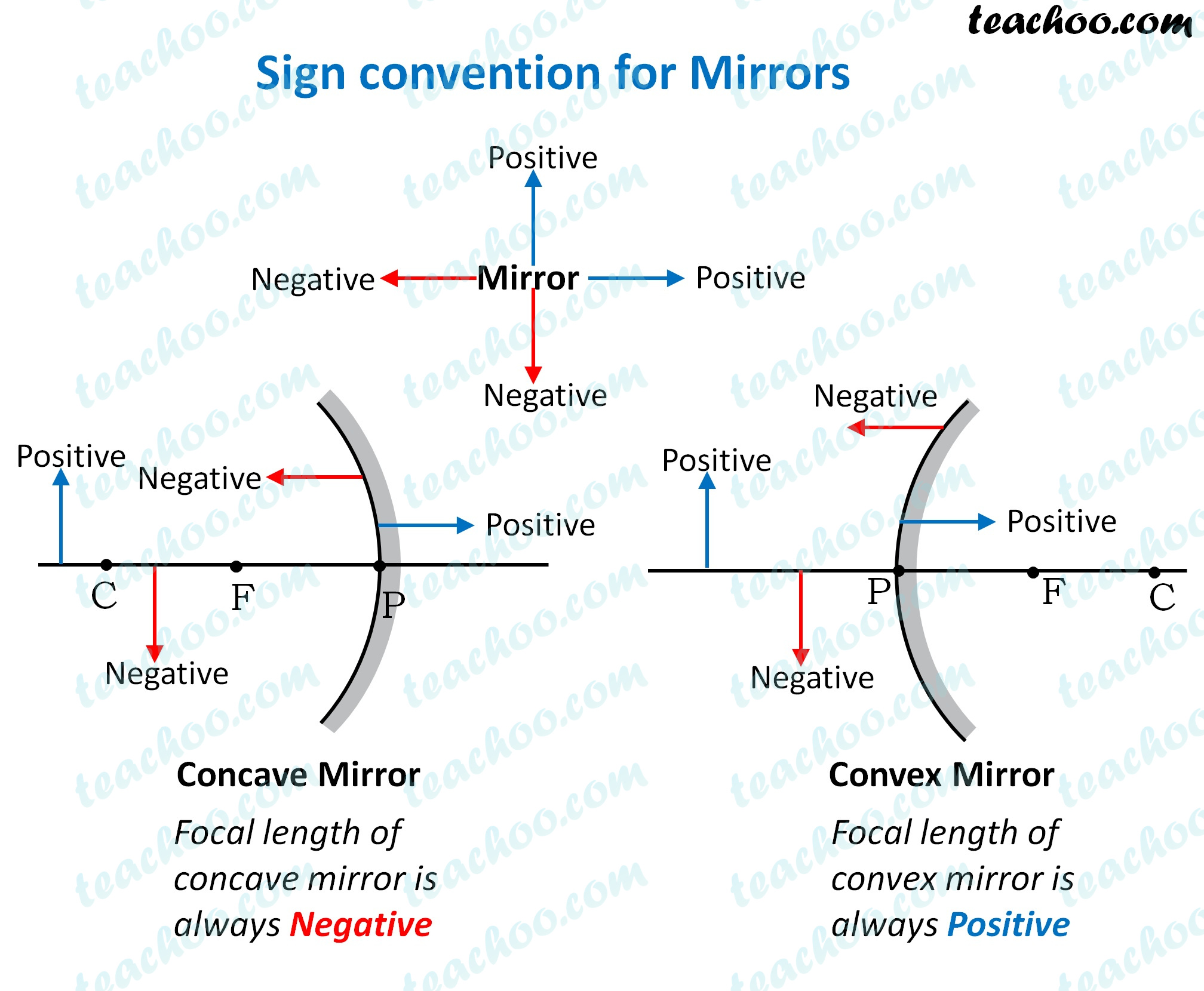 sign-convention-for-mirrors---teachoo.jpg