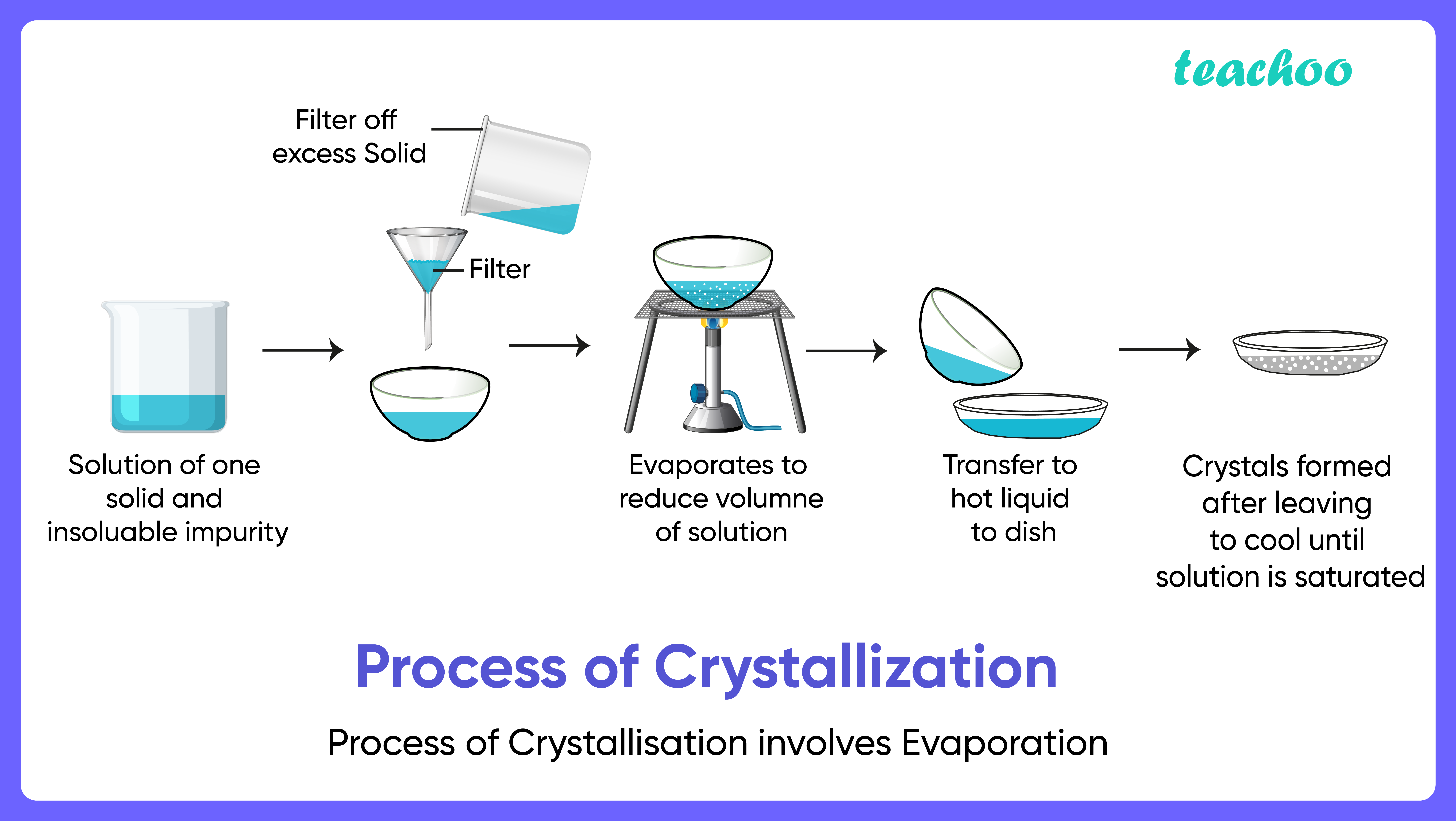 Process of crystallisation involves evaporation-Teachoo-01.png