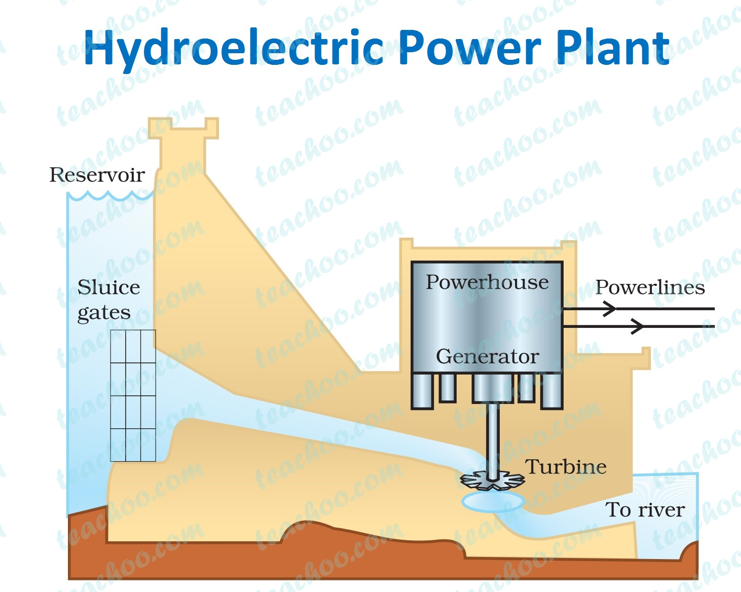 Hydroelectric Power Plant - Class 10 Science Notes - Teachoo | Hydel Power Plant Diagram |  | Teachoo