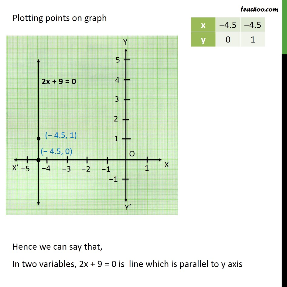 Ex 4.4, 2 - Chapter 4 Class 9 Linear Equations in Two Variables - Part 3