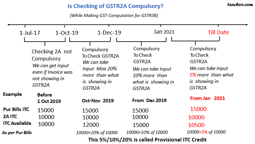 is checking gstr2a compulsory.png