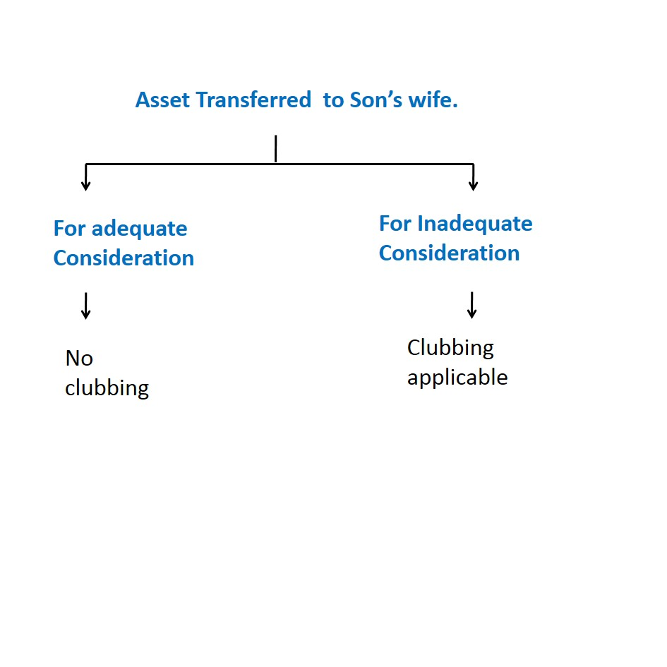 Asset Transferred to Son's wife. - Different types of Clubbing