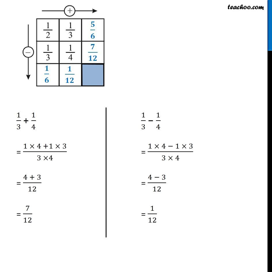 Ex 7.6, 5 - Chapter 7 Class 6 Fractions - Part 4