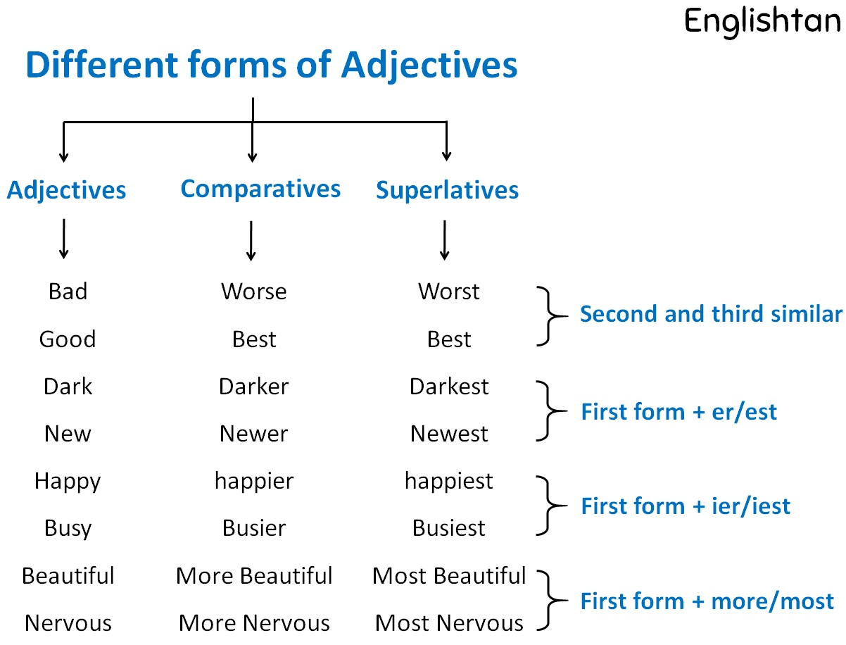 Different types of adjectives.jpg