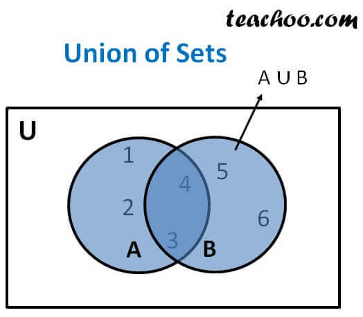 Union Of Set Set Theory With Property And Venn Diagram Teachoo