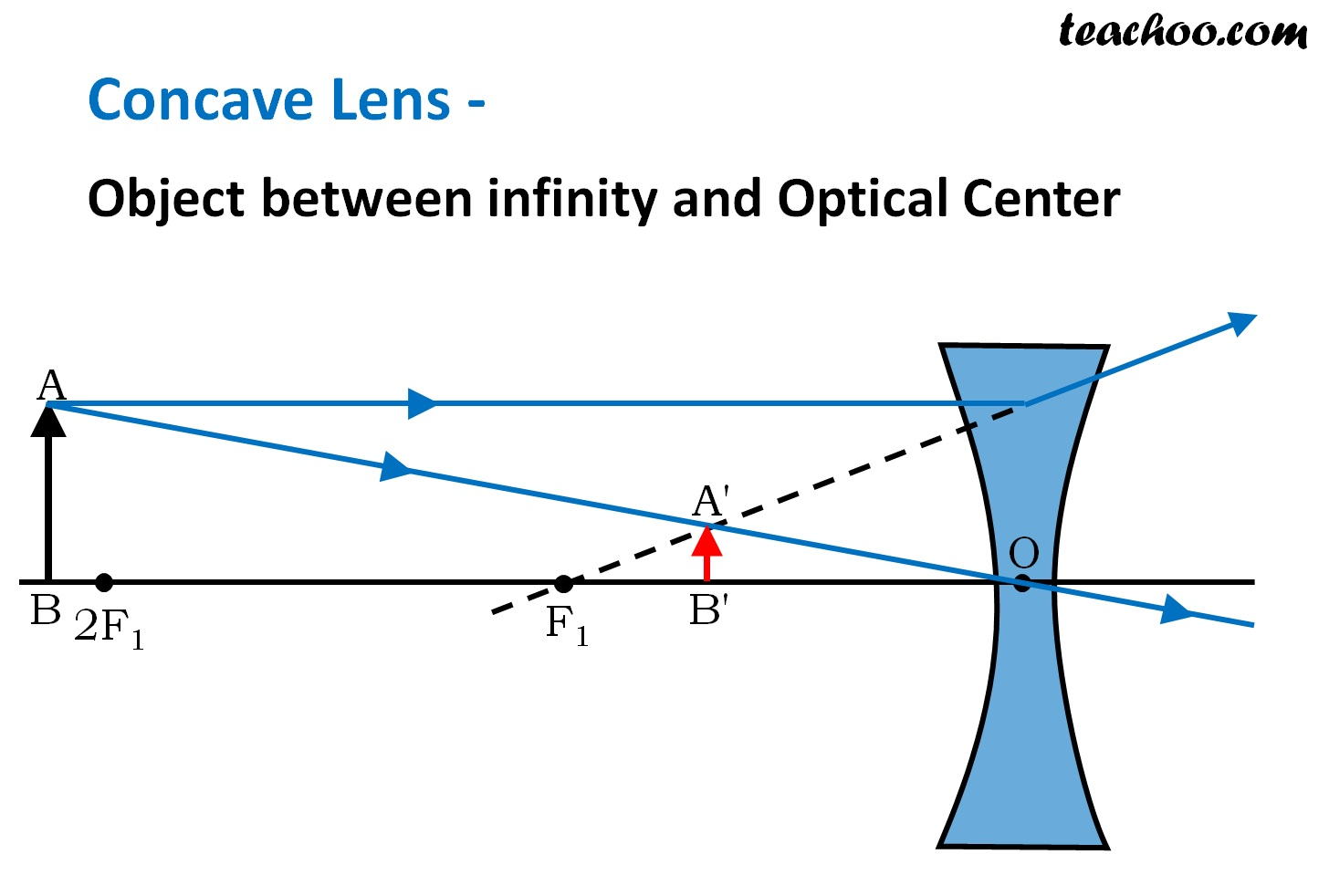 Concave Lens - Object between infinity and Optical Center - Teachoo.jpg
