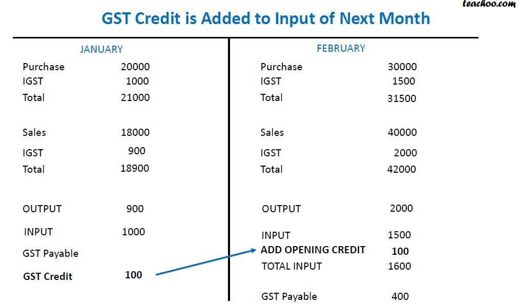 Treatment of GST Credit.jpg