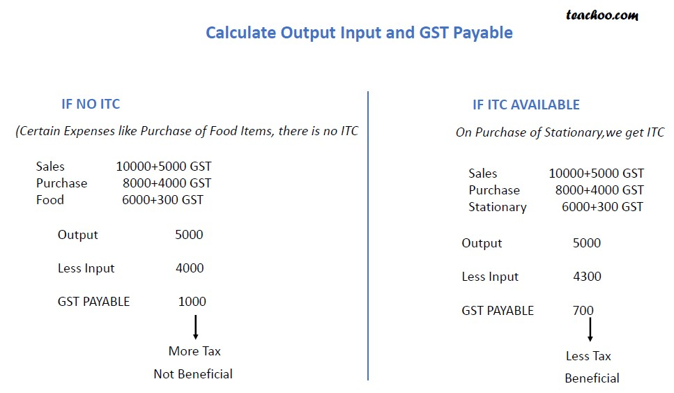 Which is Better ITC Avaialble or Not Available.jpg