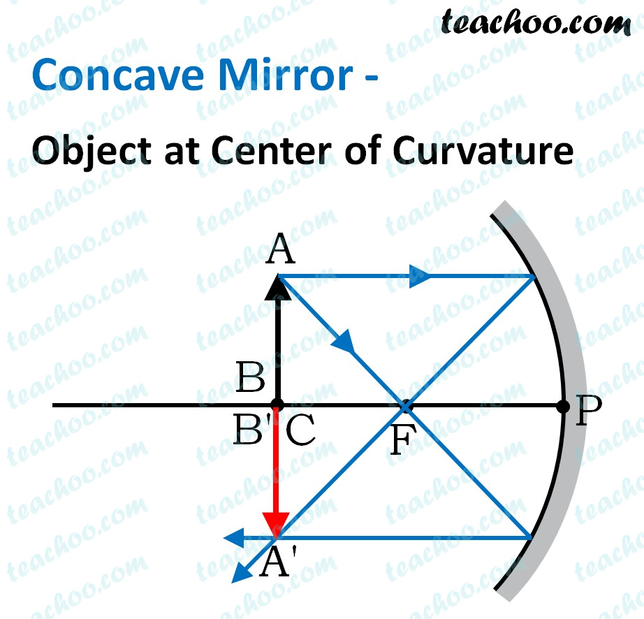 concave-mirror---object-at-center-of-curvature---teachoo.jpg